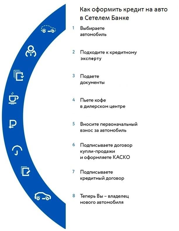 этапы взятия автокредита в сетелем банке