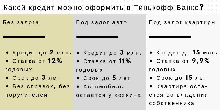 кредиты, которые точно даст заемщику тинькофф банк