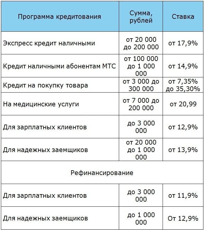 кредиты наличными от мтс банк
