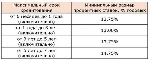 лучшие ставки по автокредиту от банка газпромбанк