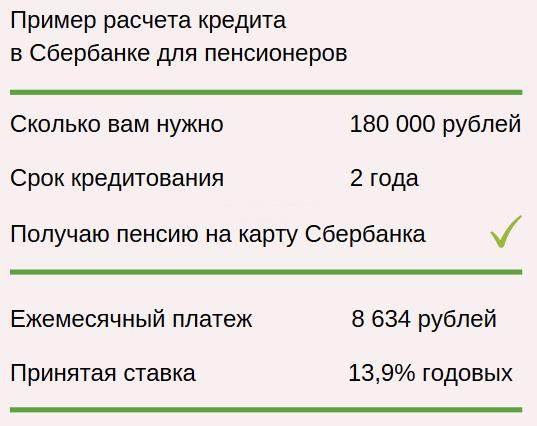 калькулятор ссуды в сбербанке для получения пенсионером