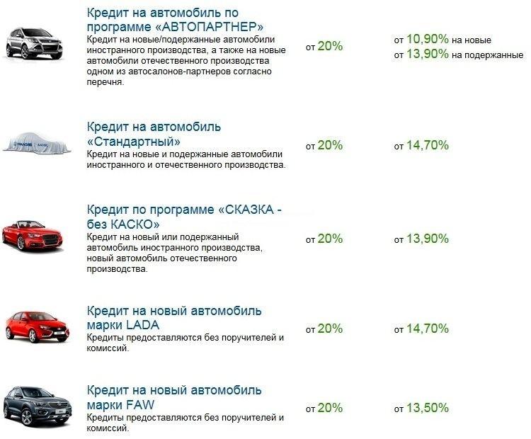 Кредит под залог автомобиля в банке уралсиб автосалон альтера на мкад 27 км москва