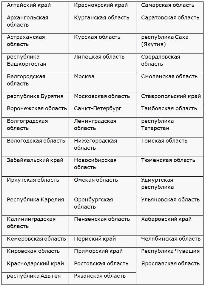 регионы присутствия уральского банка и выдачи кредитных карт