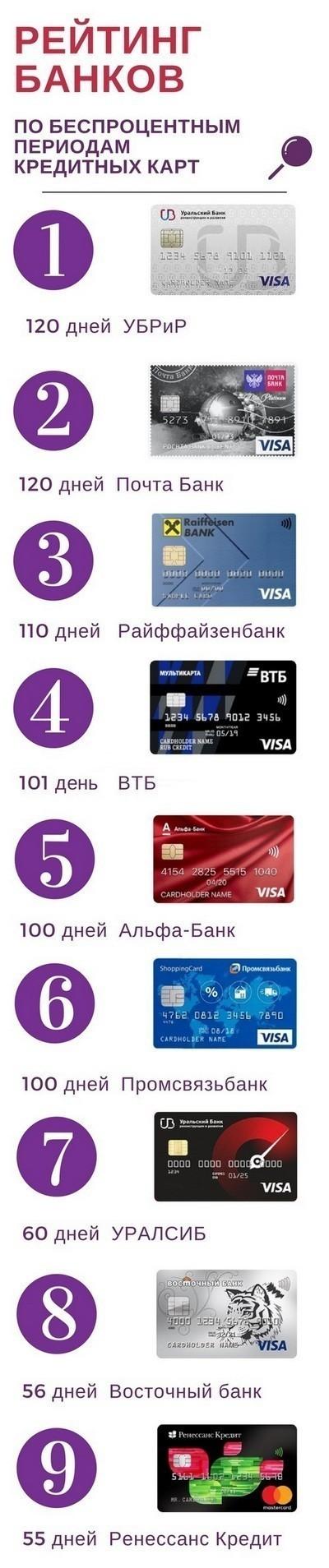 рейтинг банков и кредитных карт по длительности периода без процентов