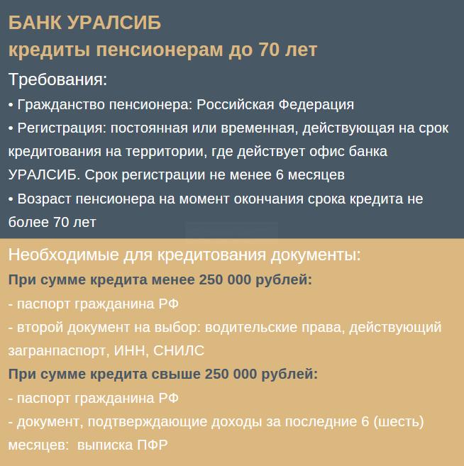 русский стандарт банк узнать одобрение кредита