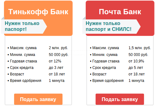 оформление лучших потребительских банковских кредитов
