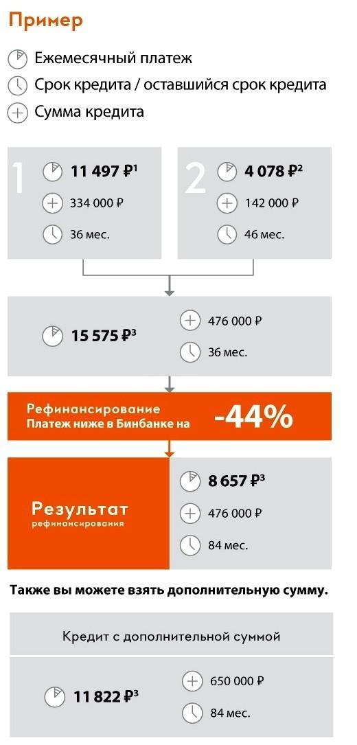 расчет рефинансирования в бинбанке