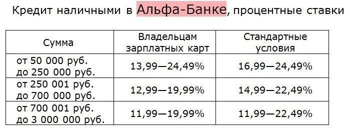 Сбербанк кредиты физическим лицам процентные
